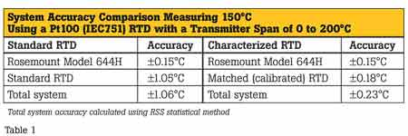System Accuracy Comparison Measuring