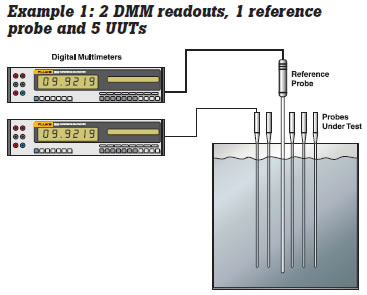 fluke example1 dmm readouts
