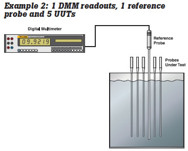 fluke example2 dmm readouts
