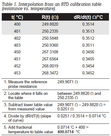 Interpolation from an RTD calibration table, resistance vs. temperature