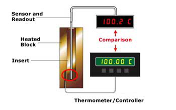 Temperature Calibration in Industrial Processes